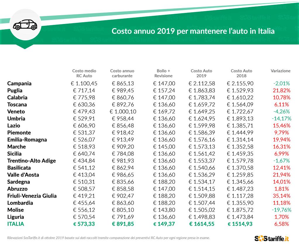 Costo-annuo-2019-per-mantenere-l'auto-in-Italia-2