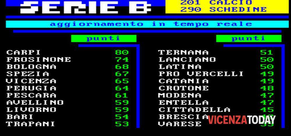 Serie B 42a Giornata Risultati E Classifica In Tempo Reale